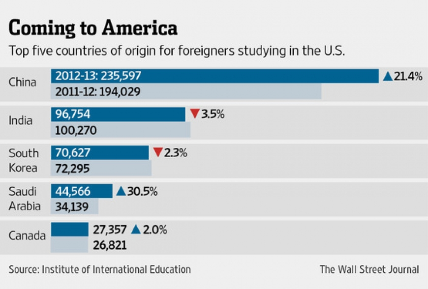 Record Number of Foreign Students Flocking to U.S.